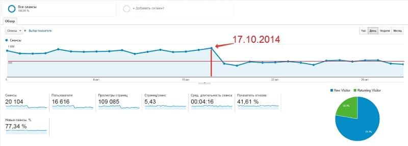 Как выглядят санкции на графике посещаемости сайта в Google Analitycs, обновление Pinguin 17 октября 2014