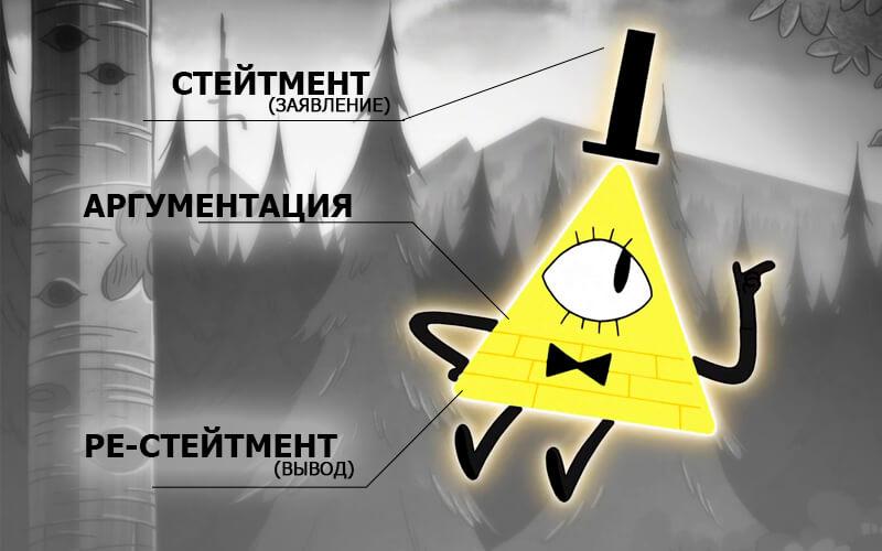 Пирамидуа информации
