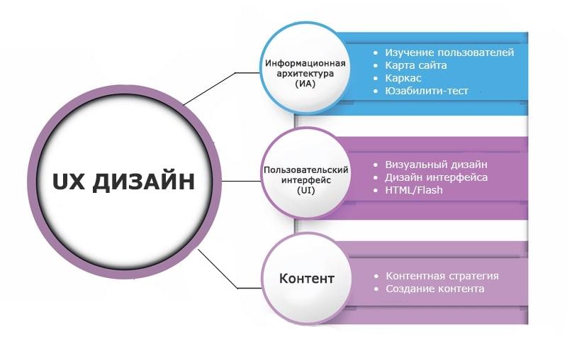 UX дизайн, компоненты
