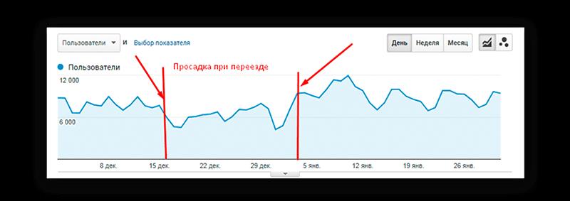 Просадка трафика при переезде на HTTPS