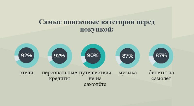 Чаще всего украинцы ищут