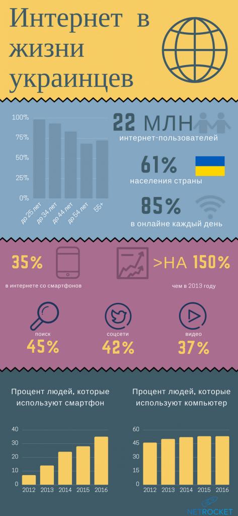 Особенности поведения украинского интернет-пользователя