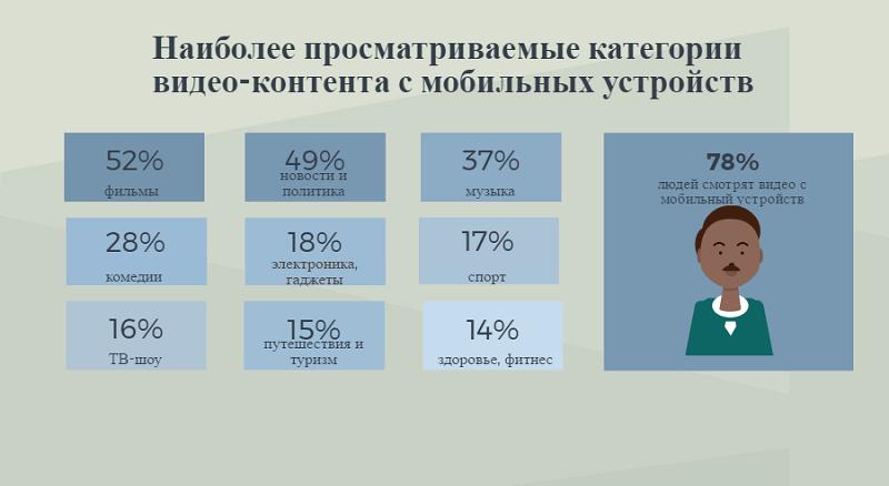 Какое видео чаще всего смотрят украинцы