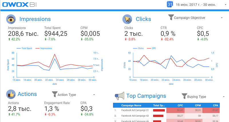 Facebook Ads Insights дашборд
