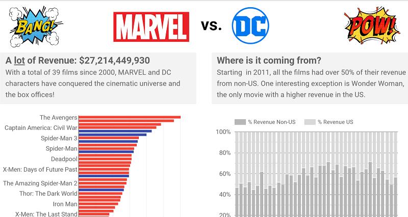 сравнение доходов от вселенных Marvel и DC