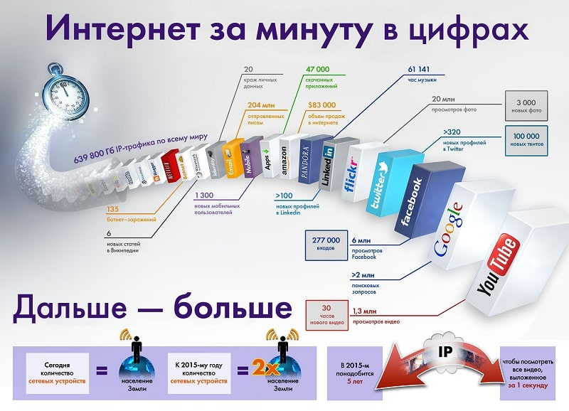 Интернет за минуту инфографика