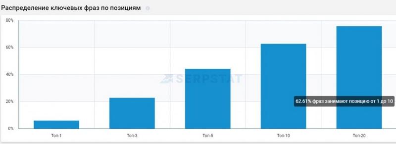 Позиции сайта в ПС Google по данным Serpstat