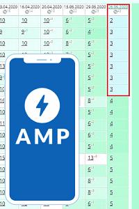 Как мы вывели сайт услуг в ТОП-3 с помощью AMP-страниц