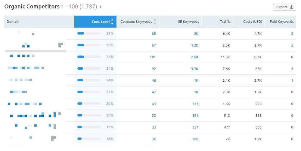 Анализ конкурентов с помощью сервиса Semrush