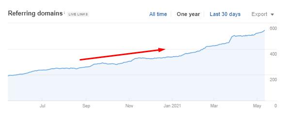 Прирост ссылочной массы домен