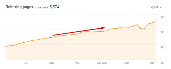 Прирост ссылочной массы по страницах