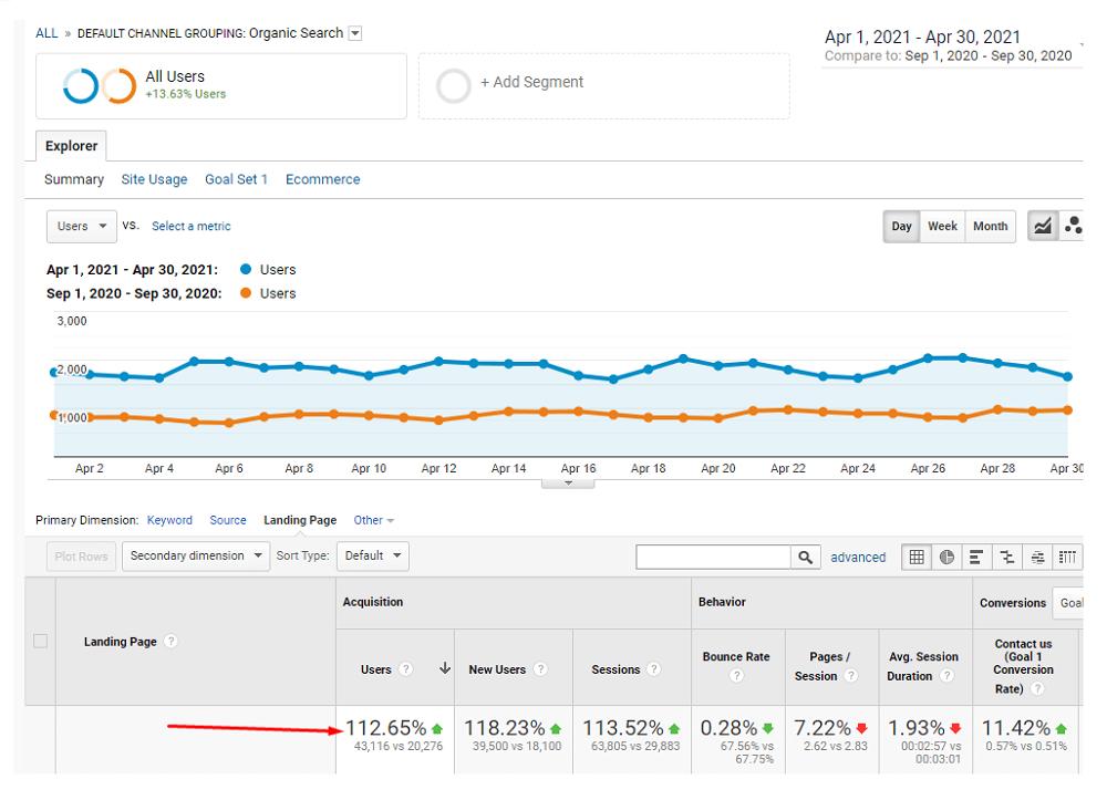 Статистика в Google Analytics