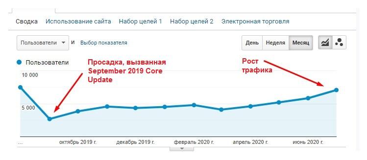 Рост трафика после вывода зайта из-под YMYL-фильтра Google