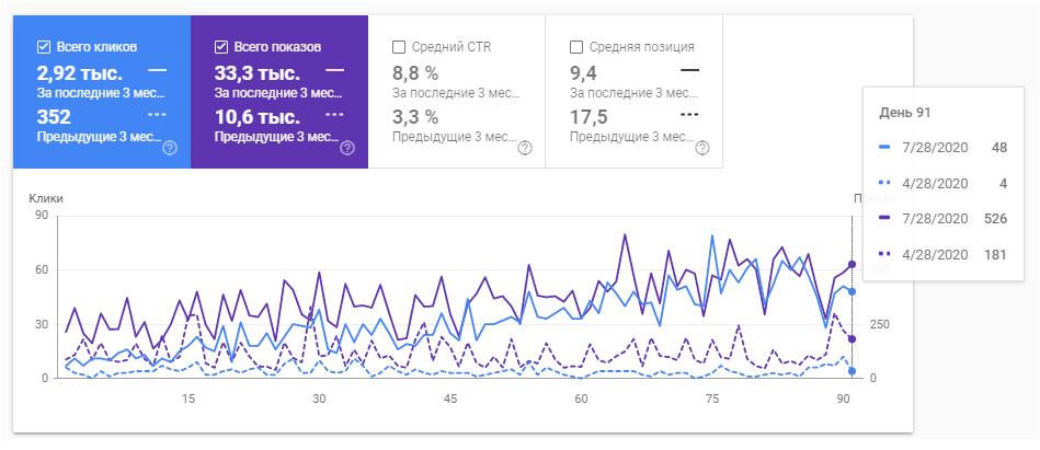 Увеличение CTR за 3 месяца