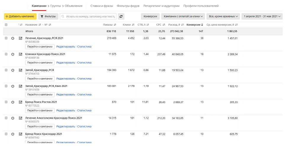 Результат рекламы в Яндекс.Директ