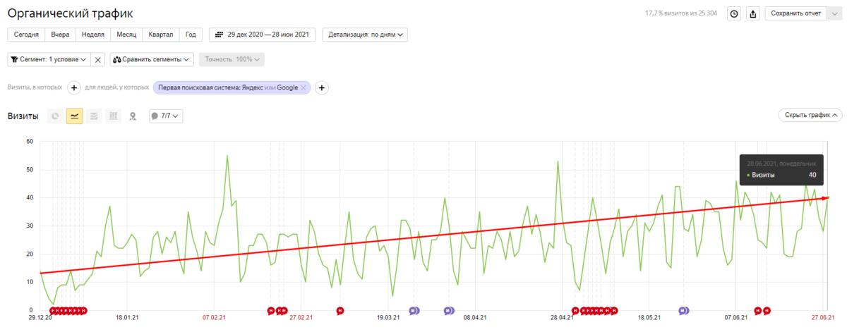 Статистика роста органического трафика из Яндекс.Метрики