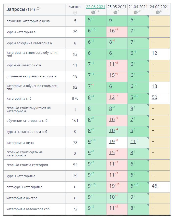 Запросы страницы категории А